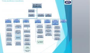 ert-organogramma